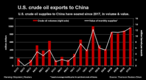 Rise in prices of Oil on the trade fallout in US and China.