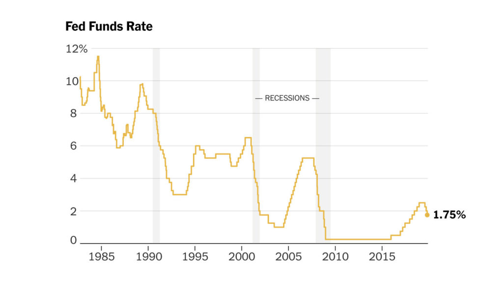 Federal Reserve slashed rates of interest by 1 point in the last year